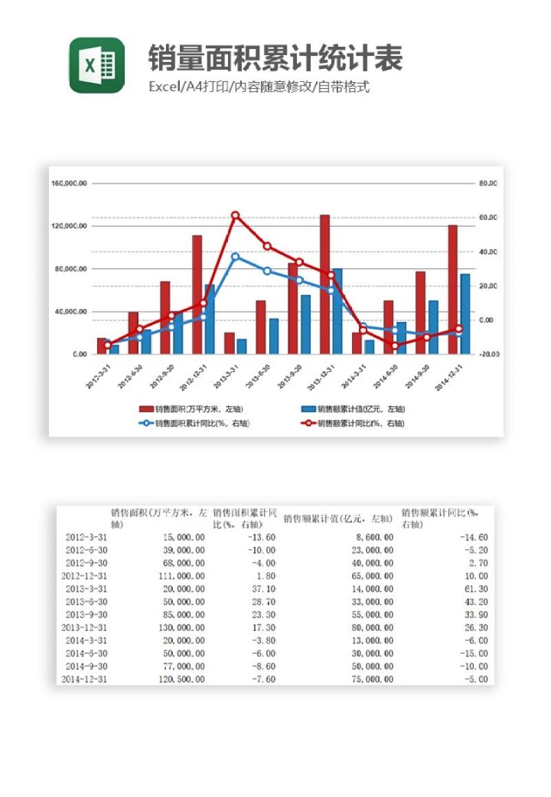 销量面积累计统计表Excel图表模板