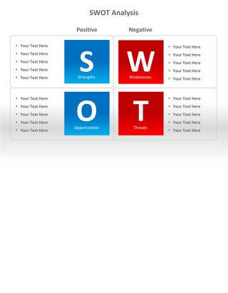 SWOT分析法PPT图表