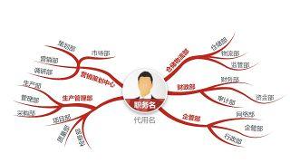 深红组织结构PPT图表-30