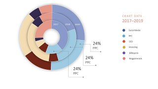 圆形饼状图PPT图表6