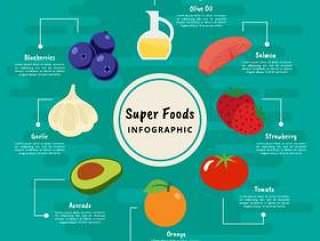 的超级食物矢量图