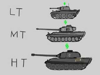 戦车 分类