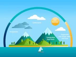 水循环教育