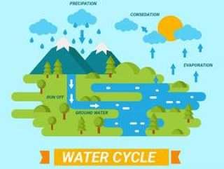 在自然向量中的水循环