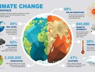 气候变化图表。