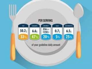 菜肴和餐具每份食物的营养成分
