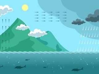 景观水循环图