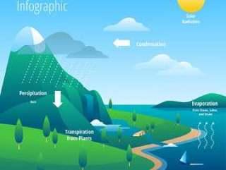 水循环的信息图表