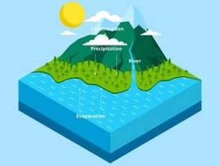 水循环信息图表等距