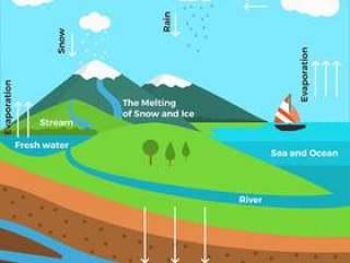 平的水循环图矢量