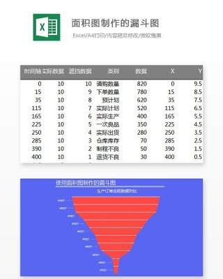 面积图制作的漏斗图Excel表格模板