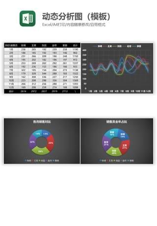 动态分析图(模板)Excel图表模板