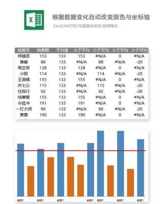 根据数据变化自动改变颜色与坐标轴Excel表格模板