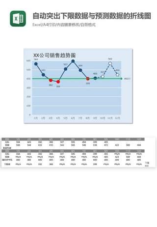 自动突出下限数据与预测数据的折线图Excel图表模板