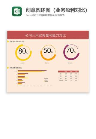 创意圆环图(业务盈利对比)Excel图表模板