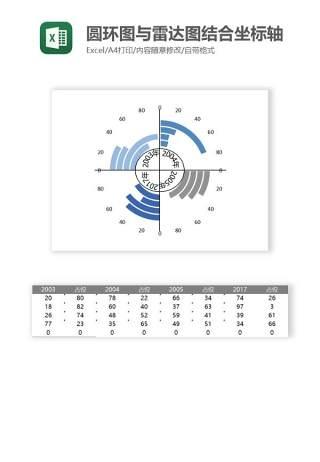 圆环图与雷达图结合坐标轴Excel图表模板