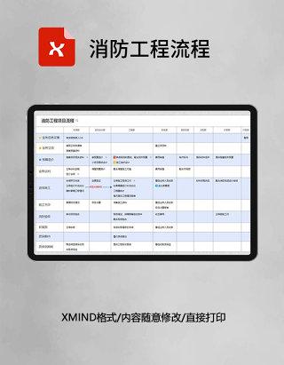 思维导图消防工程流程XMind模板