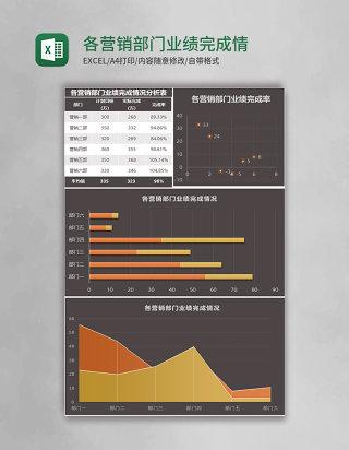 各营销部门业绩完成情况分析表Excel模板