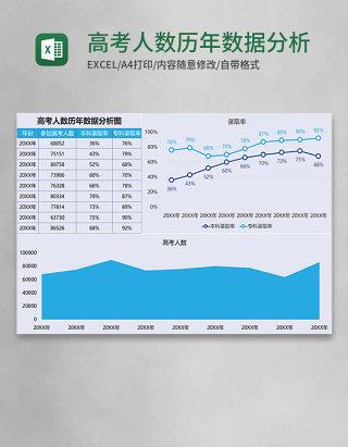 高考人数历年数据分析图Execl模板