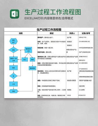 生产过程工作流程图Execl模板