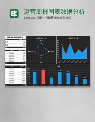 运营周报图表数据分析Execl模板
