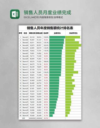 销售人员月度业绩完成情况统计表excel表格模板