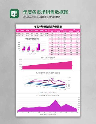 年度各市场销售数据图表分析Excel表格模板