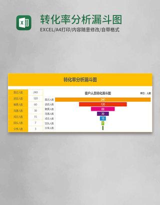 转化率分析漏斗图Execl模板