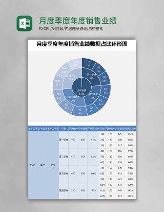 月度季度年度销售业绩数据占比环形图excel