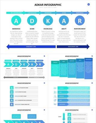 企业目标导向型的变革管理模型PPT信息图表素材ADKAR Slides Powerpoint Template